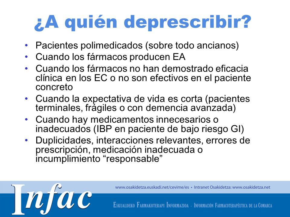 ¿A quién deprescribir Pacientes polimedicados (sobre todo ancianos)
