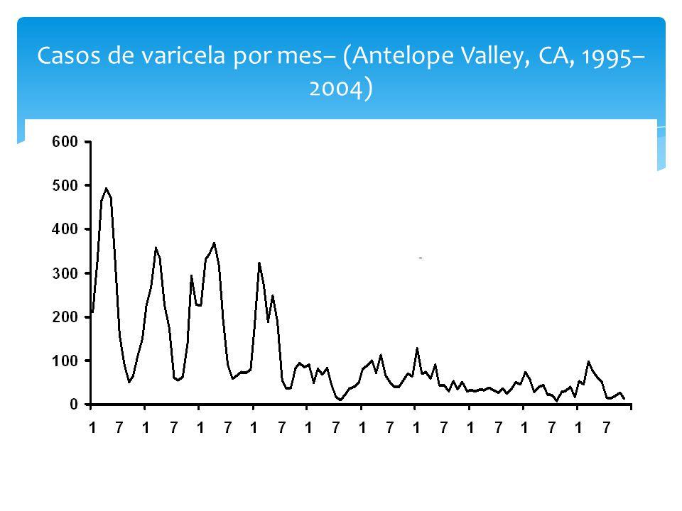 Casos de varicela por mes– (Antelope Valley, CA, 1995–2004)