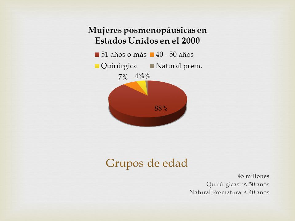 Grupos de edad 45 millones Quirúrgicas: :< 50 años
