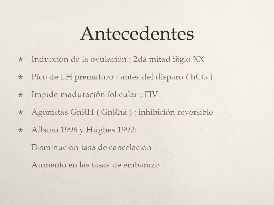 Antecedentes Inducción de la ovulación : 2da mitad Siglo XX
