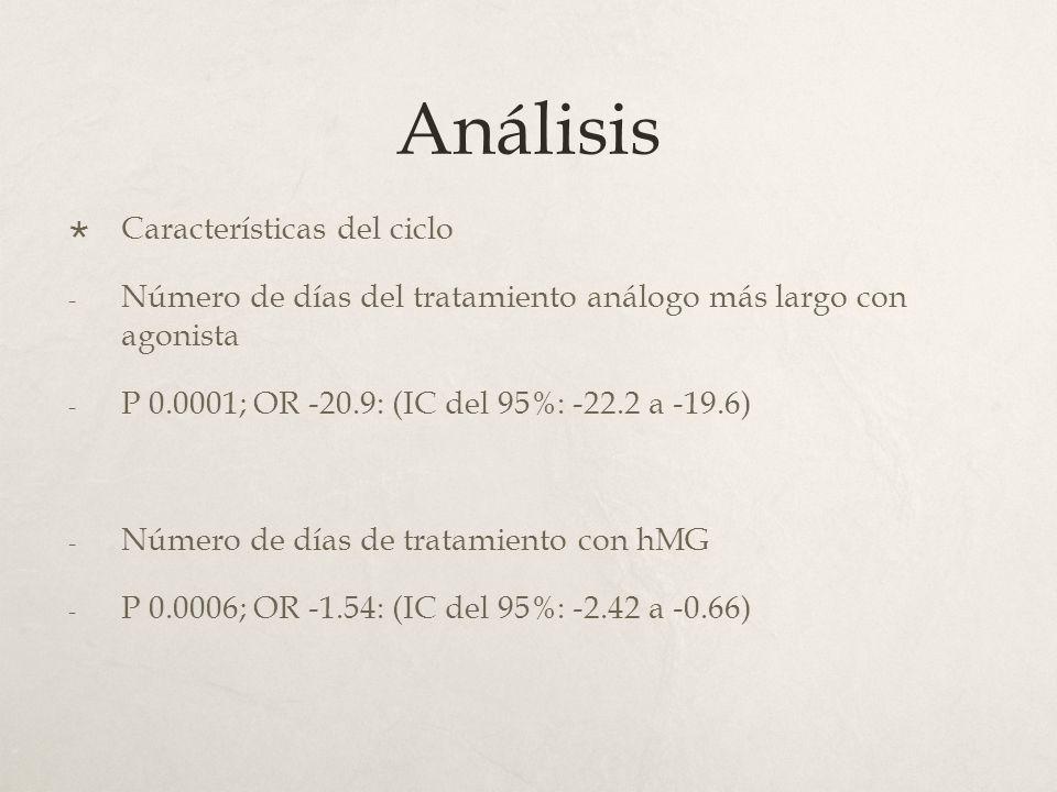 Análisis Características del ciclo