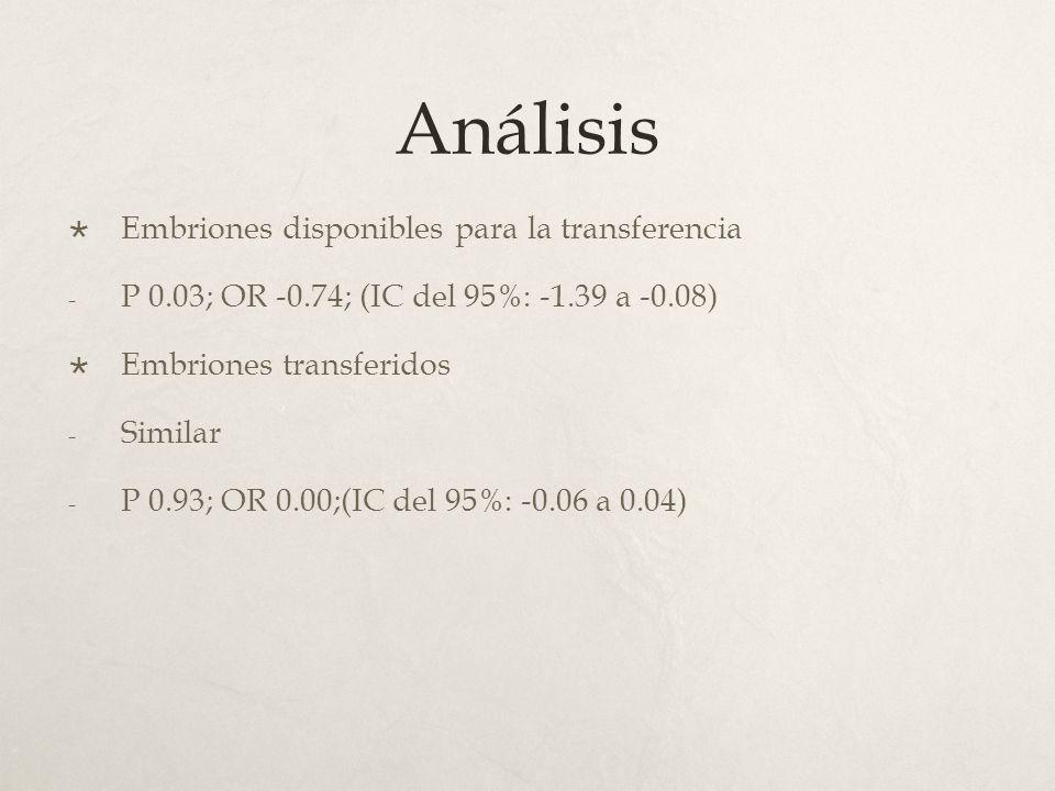 Análisis Embriones disponibles para la transferencia