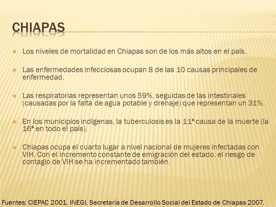 chiapas Los niveles de mortalidad en Chiapas son de los más altos en el país.