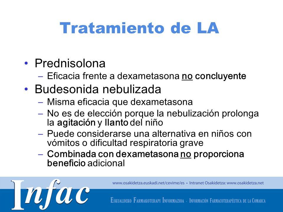 Tratamiento de LA Prednisolona Budesonida nebulizada