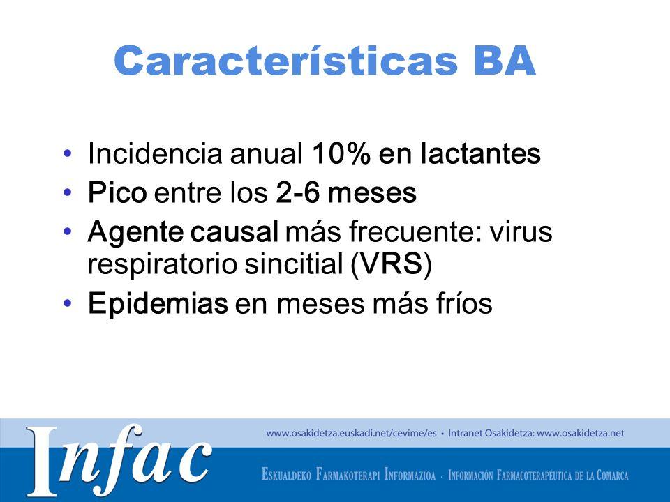 Características BA Incidencia anual 10% en lactantes