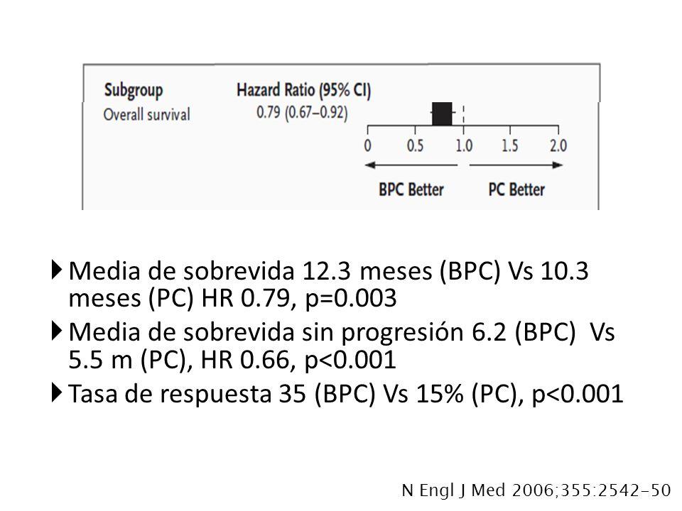 Tasa de respuesta 35 (BPC) Vs 15% (PC), p<0.001