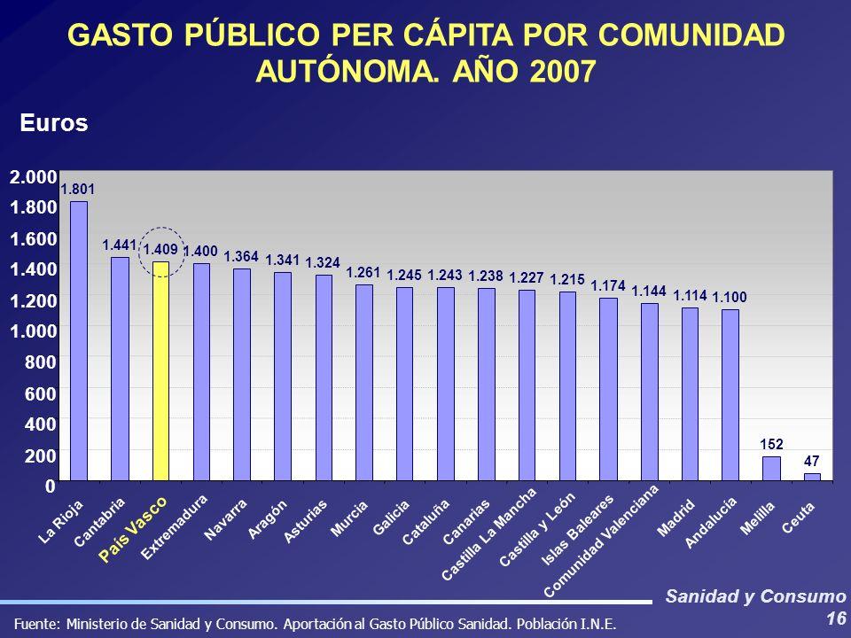 GASTO PÚBLICO PER CÁPITA POR COMUNIDAD AUTÓNOMA. AÑO 2007