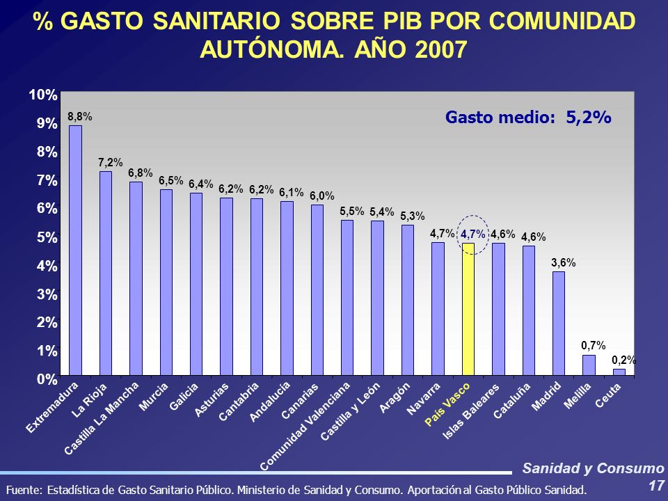 % GASTO SANITARIO SOBRE PIB POR COMUNIDAD AUTÓNOMA. AÑO 2007