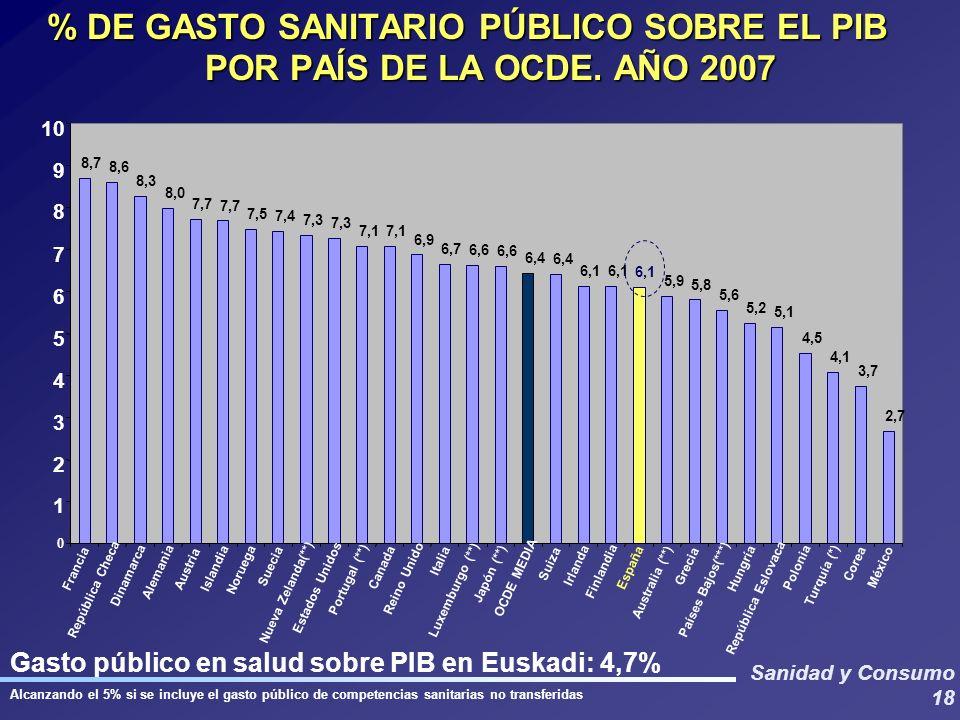 % DE GASTO SANITARIO PÚBLICO SOBRE EL PIB POR PAÍS DE LA OCDE. AÑO 2007