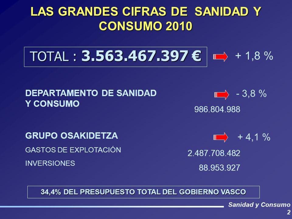 LAS GRANDES CIFRAS DE SANIDAD Y CONSUMO 2010