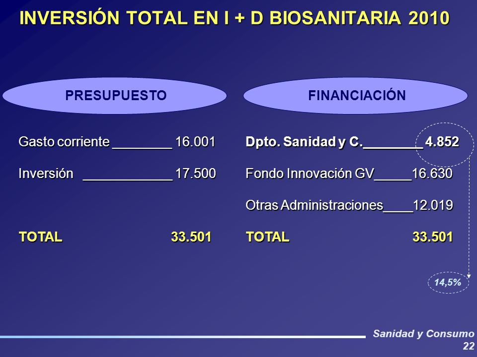 INVERSIÓN TOTAL EN I + D BIOSANITARIA 2010