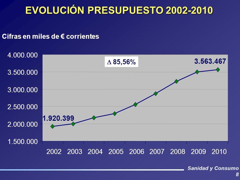 EVOLUCIÓN PRESUPUESTO 2002-2010