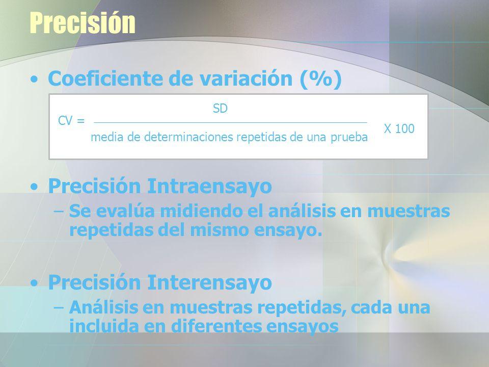 Precisión Coeficiente de variación (%) Precisión Intraensayo