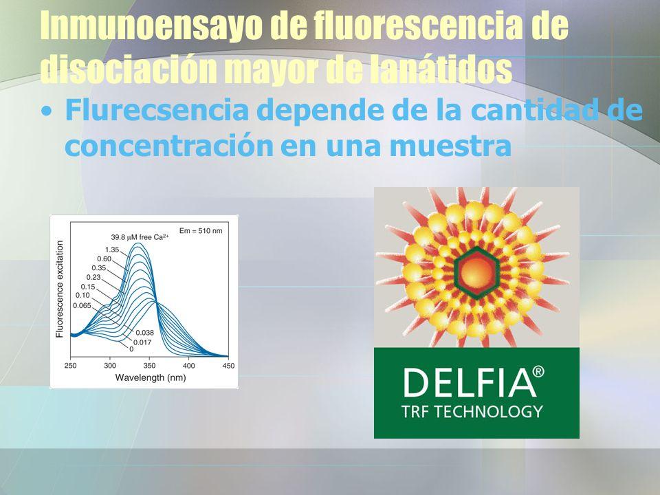 Inmunoensayo de fluorescencia de disociación mayor de lanátidos