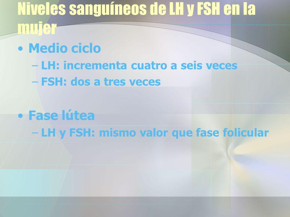 Niveles sanguíneos de LH y FSH en la mujer