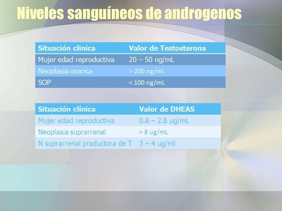 Niveles sanguíneos de androgenos