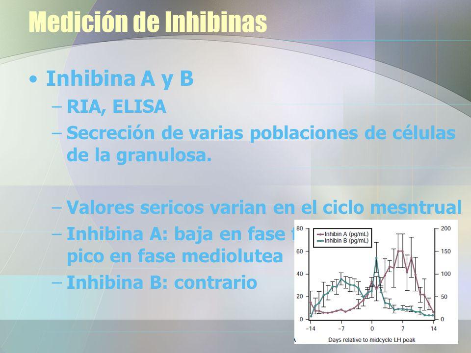 Medición de Inhibinas Inhibina A y B RIA, ELISA