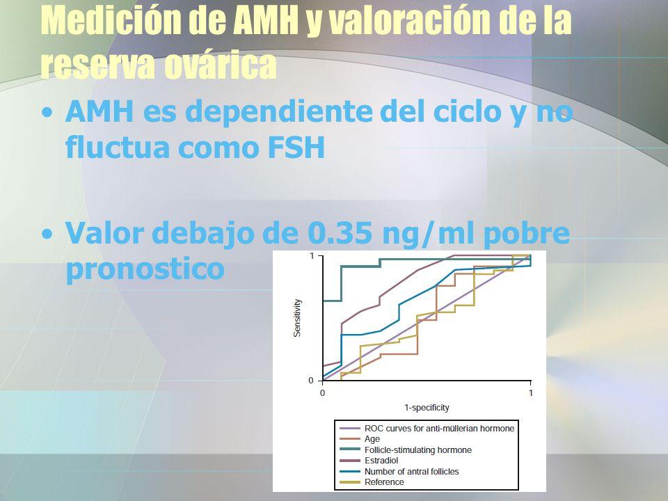 Medición de AMH y valoración de la reserva ovárica