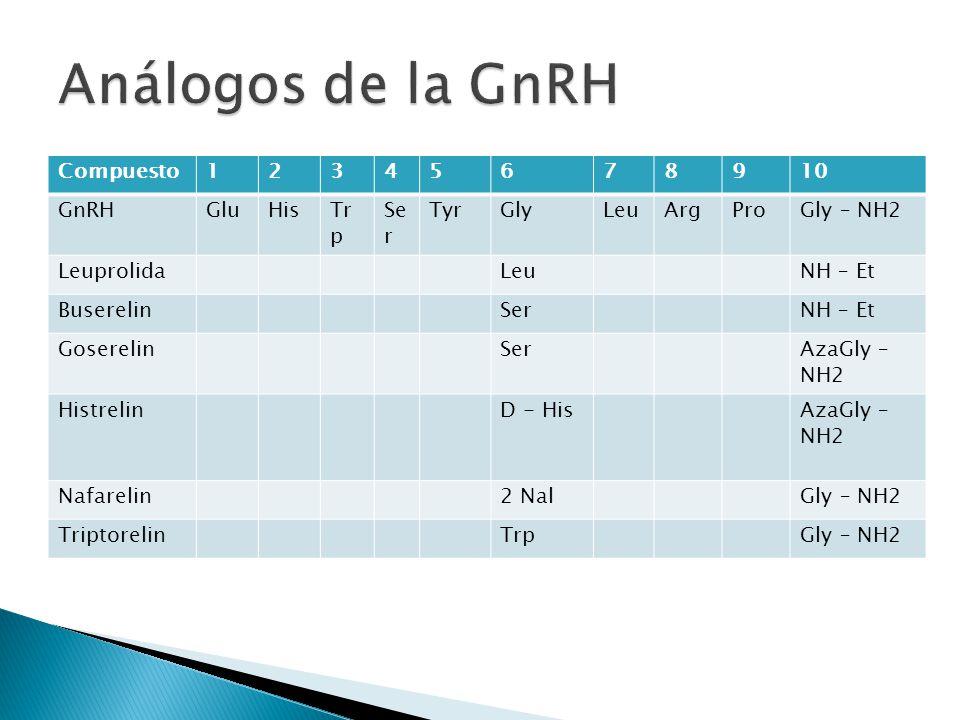 Análogos de la GnRH Compuesto 1 2 3 4 5 6 7 8 9 10 GnRH Glu His Trp