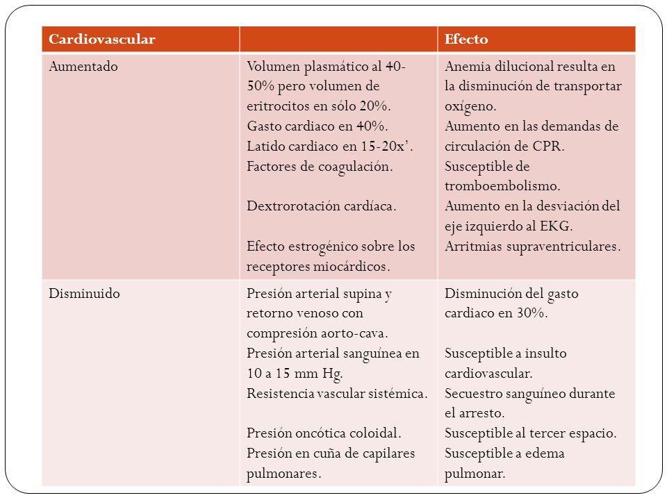 Cardiovascular Efecto. Aumentado. Volumen plasmático al 40-50% pero volumen de eritrocitos en sólo 20%.