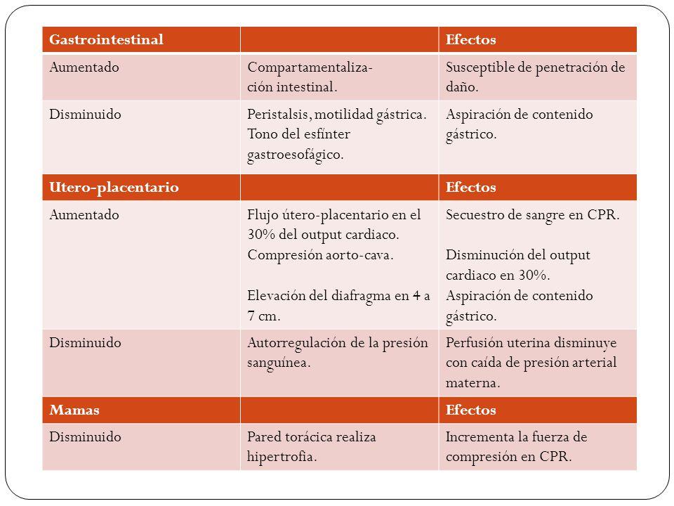 Gastrointestinal Efectos. Aumentado. Compartamentaliza- ción intestinal. Susceptible de penetración de daño.