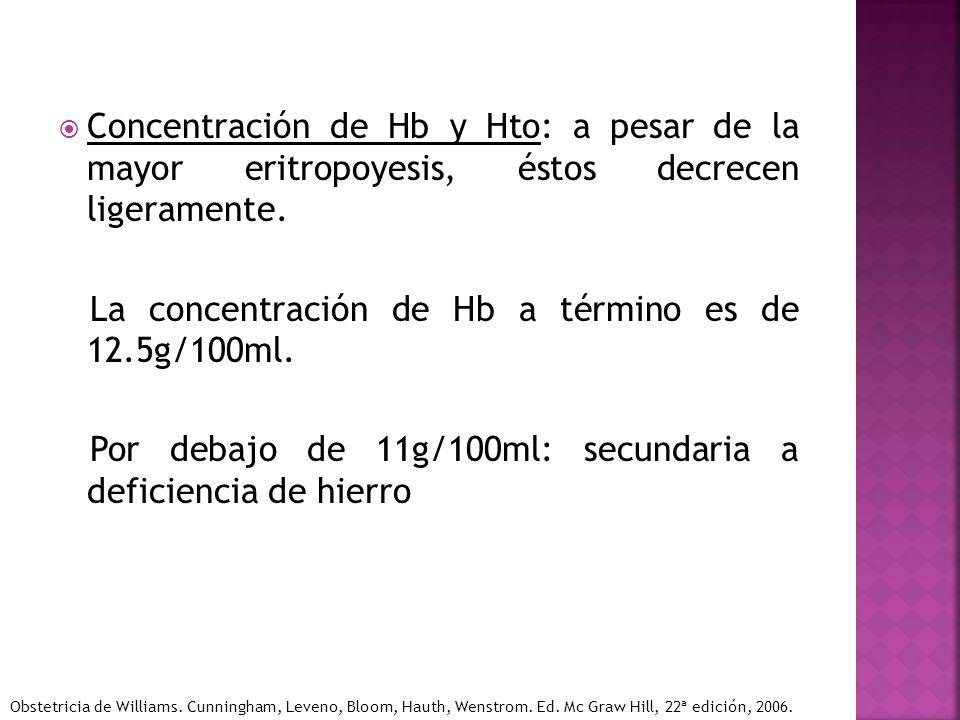 La concentración de Hb a término es de 12.5g/100ml.