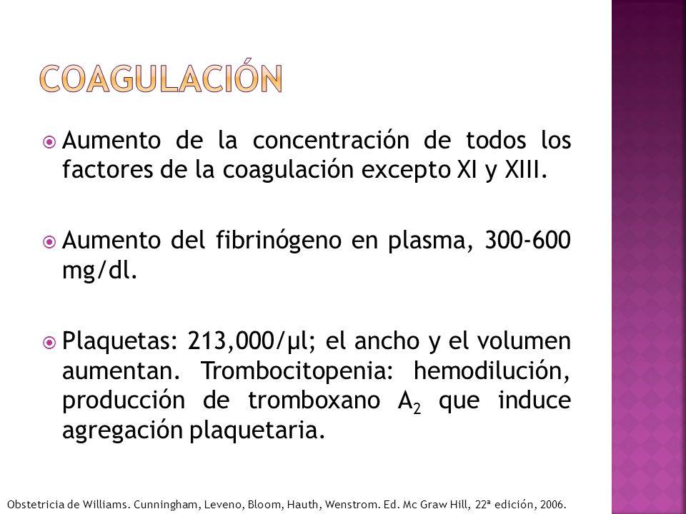 coagulación Aumento de la concentración de todos los factores de la coagulación excepto XI y XIII.