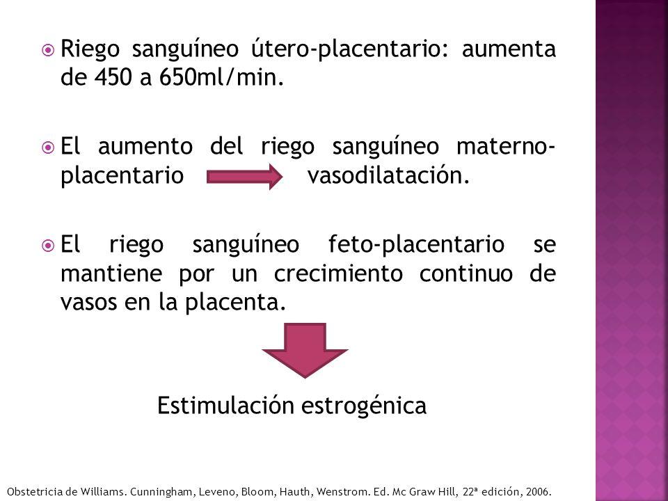 Riego sanguíneo útero-placentario: aumenta de 450 a 650ml/min.