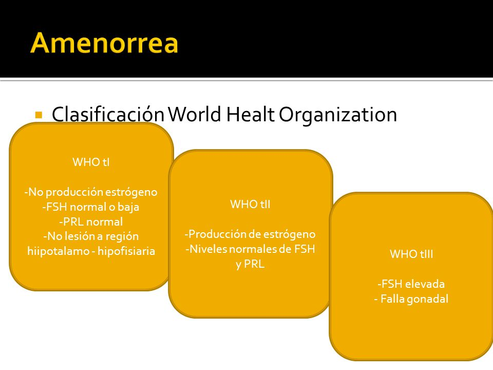 Amenorrea Clasificación World Healt Organization (WHO) WHO tI