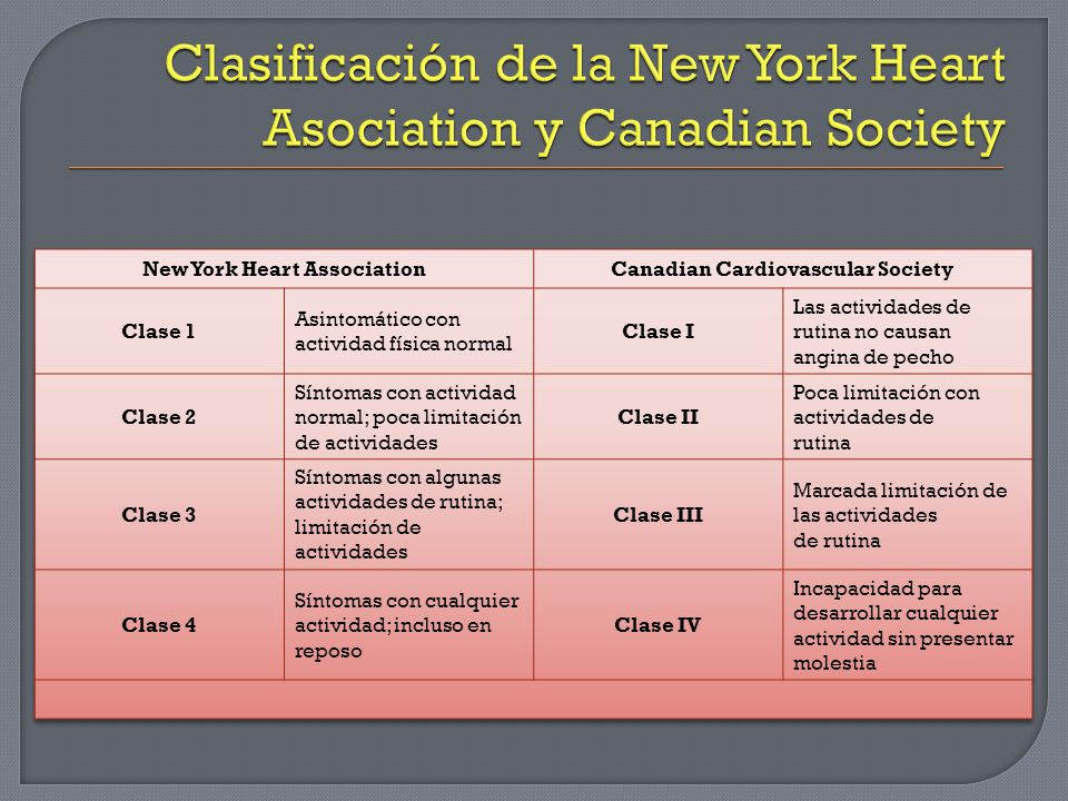 Clasificación de la New York Heart Asociation y Canadian Society