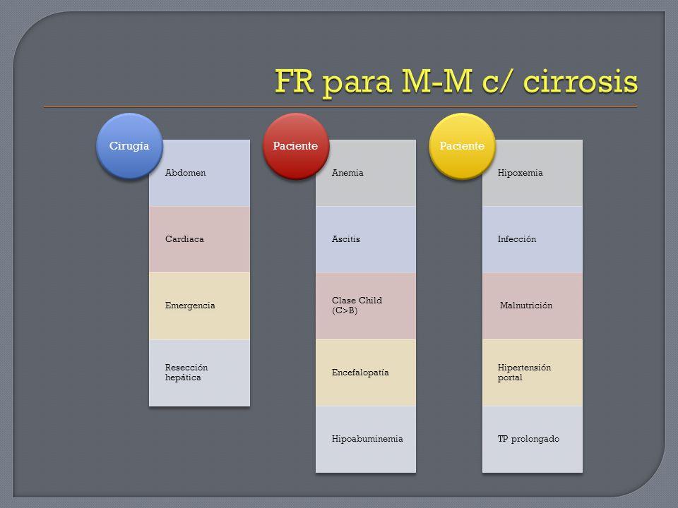 FR para M-M c/ cirrosis Cirugía Abdomen Cardiaca Emergencia