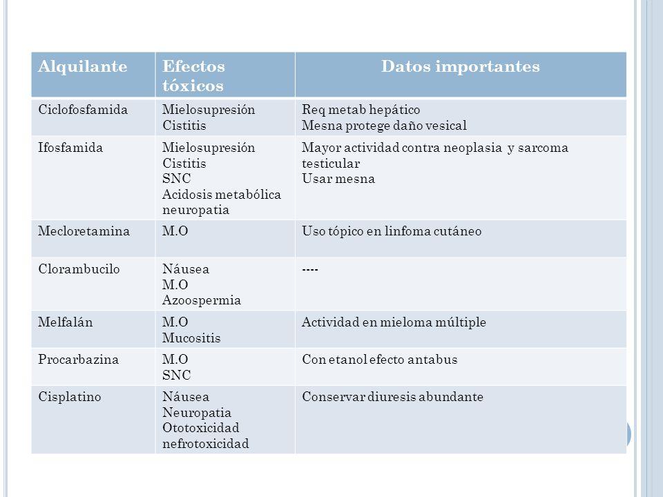 Alquilante Efectos tóxicos Datos importantes Ciclofosfamida