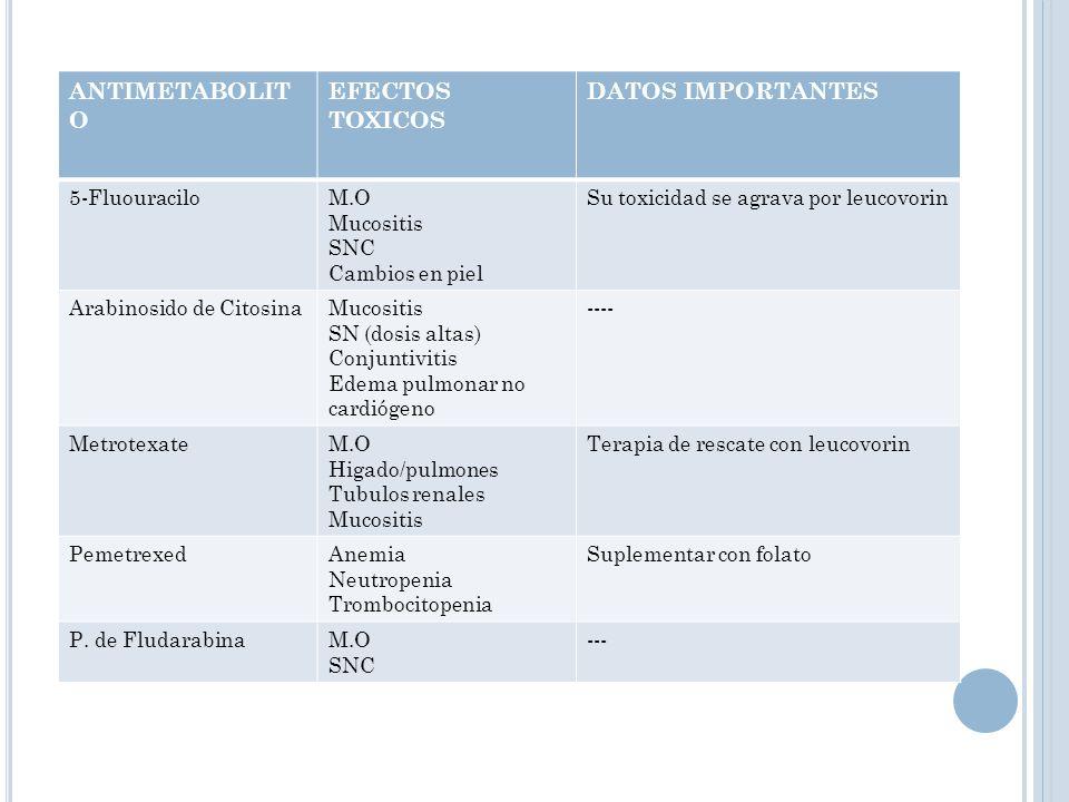 ANTIMETABOLITO EFECTOS TOXICOS DATOS IMPORTANTES 5-Fluouracilo M.O