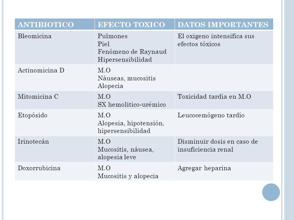 ANTIBIOTICO EFECTO TOXICO DATOS IMPORTANTES Bleomicina Pulmones Piel