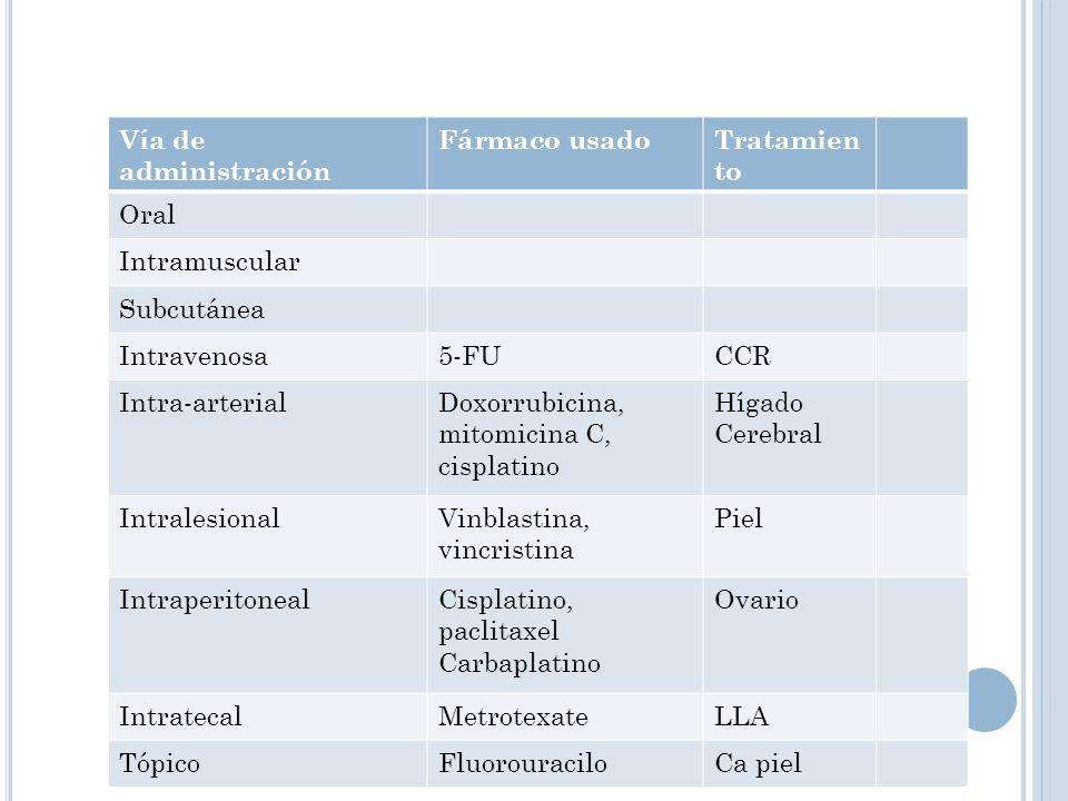 Vía de administración Fármaco usado. Tratamiento. Oral. Intramuscular. Subcutánea. Intravenosa.