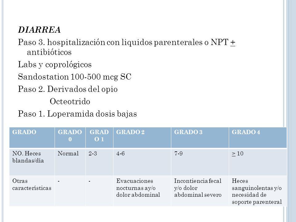 DIARREA Paso 3. hospitalización con liquidos parenterales o NPT + antibióticos Labs y coprológicos Sandostation 100-500 mcg SC Paso 2. Derivados del opio Octeotrido Paso 1. Loperamida dosis bajas