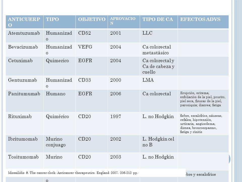 Ca colorectal metastásico Cetuximab Quimerico EGFR