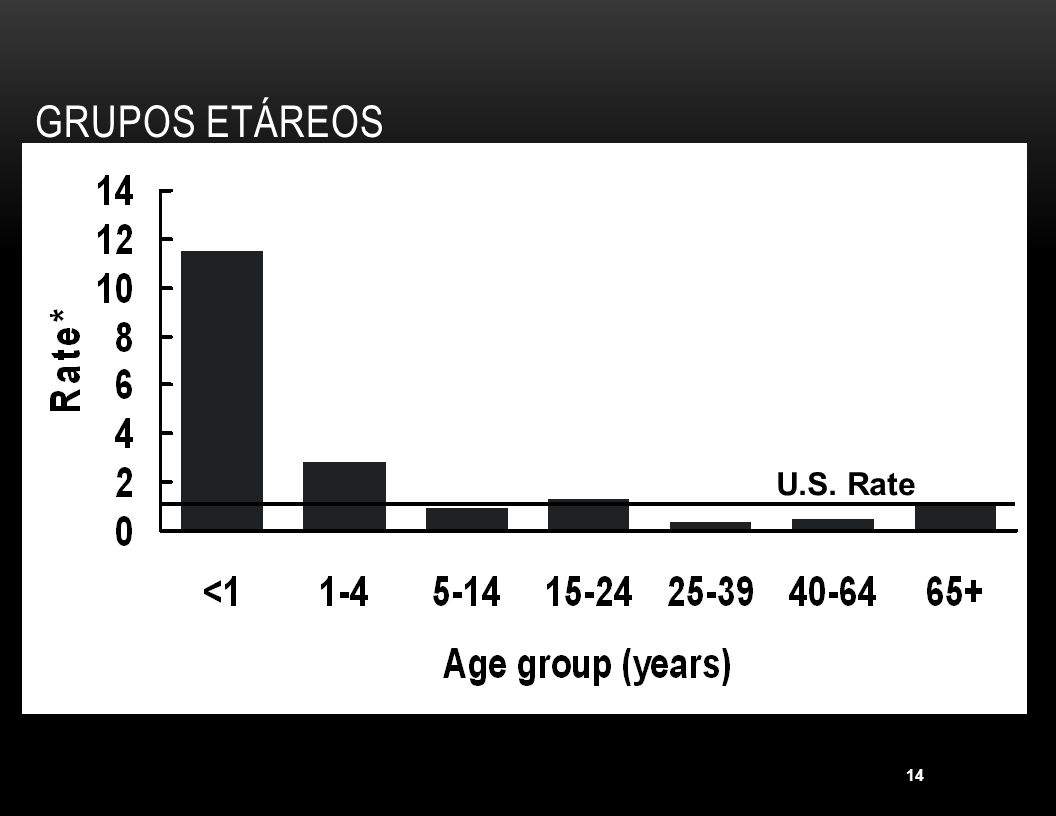 Grupos etáreos U.S. Rate. *Rate per 100,000 population.
