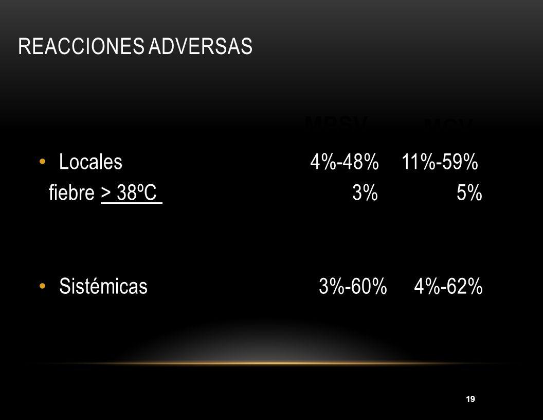 Reacciones adversas MPSV MCV Locales 4%-48% 11%-59%
