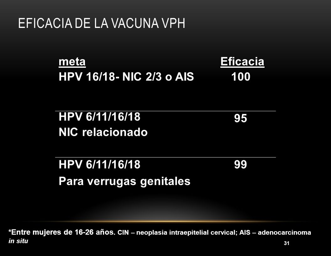 Eficacia de la vacuna VPH