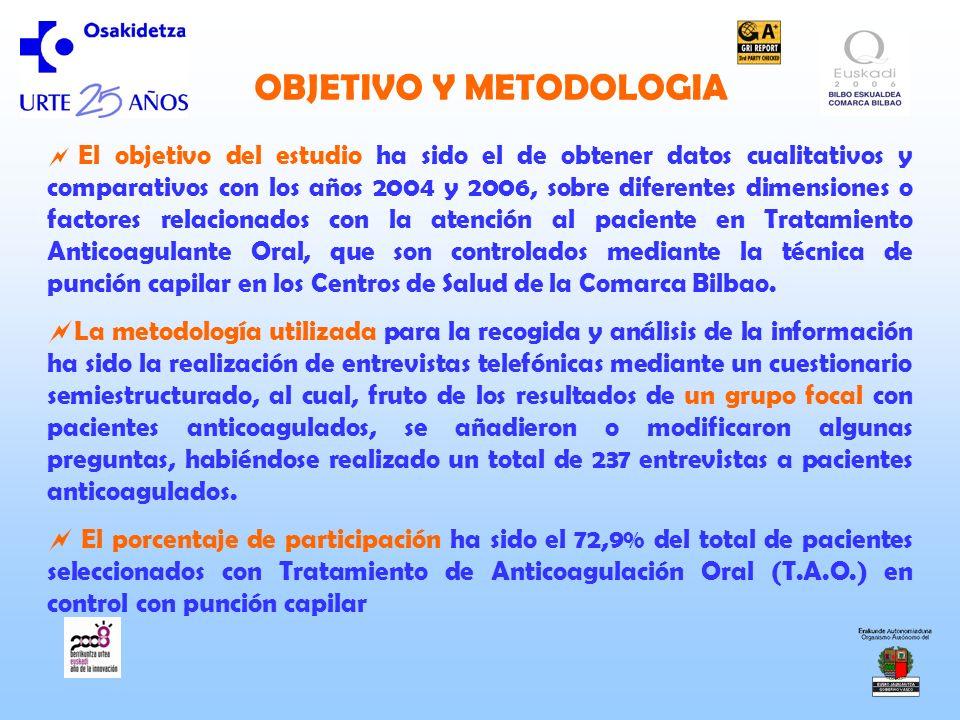 OBJETIVO Y METODOLOGIA