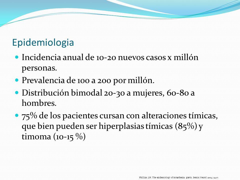 Epidemiologia Incidencia anual de 10-20 nuevos casos x millón personas. Prevalencia de 100 a 200 por millón.