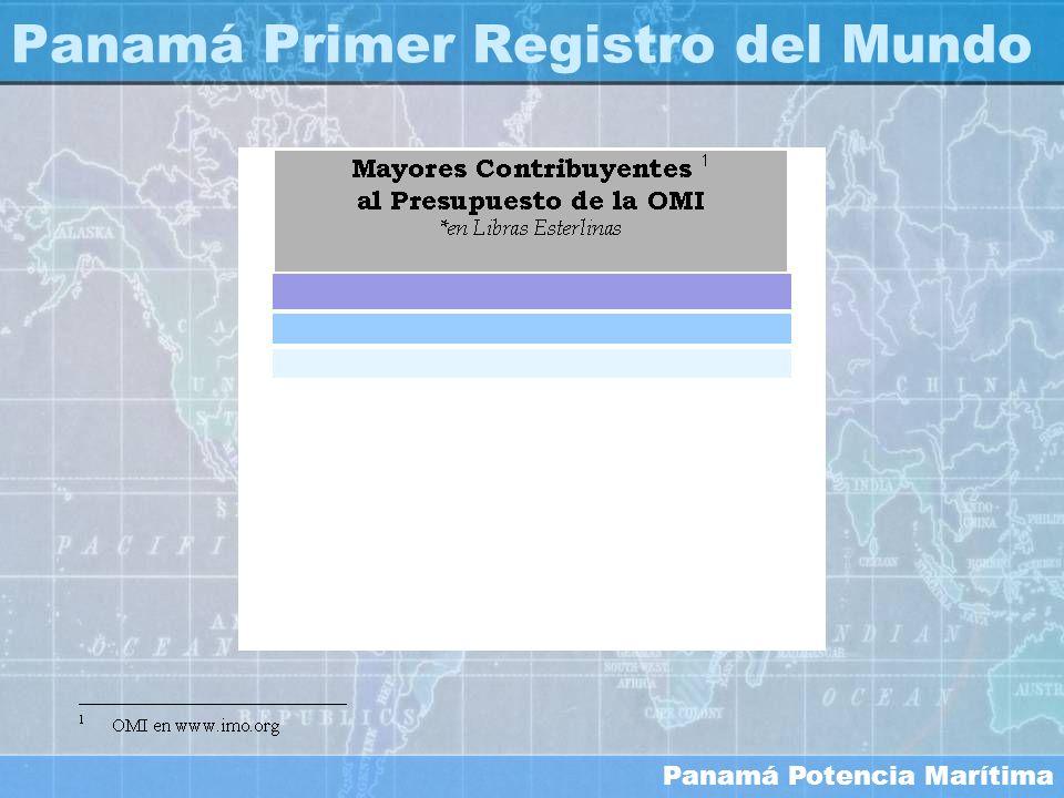 Panamá Primer Registro del Mundo