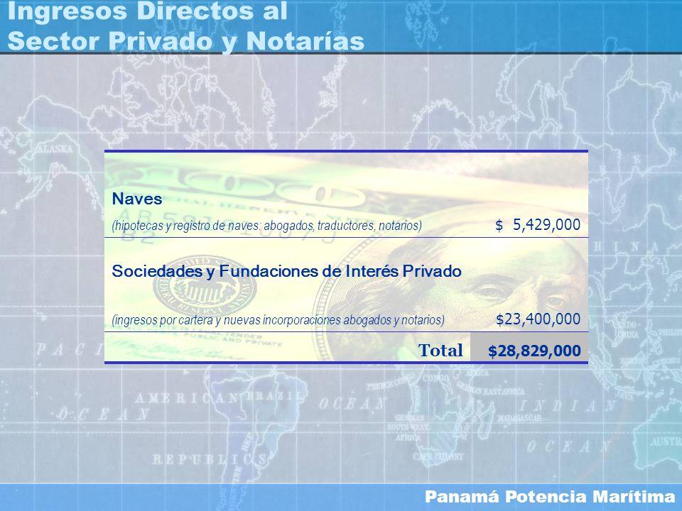 Ingresos Directos al Sector Privado y Notarías