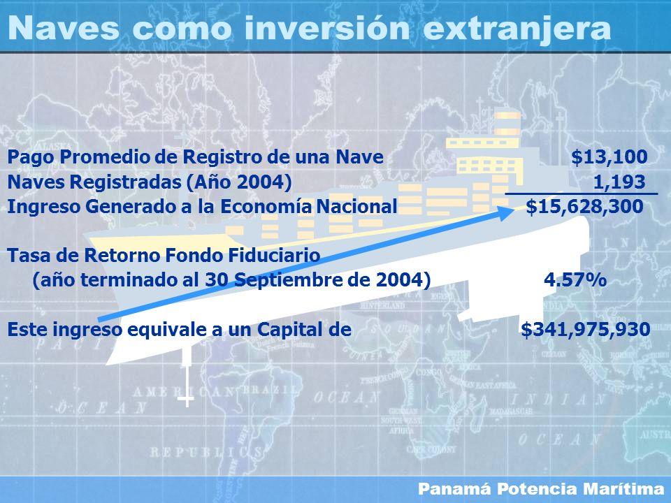 Naves como inversión extranjera
