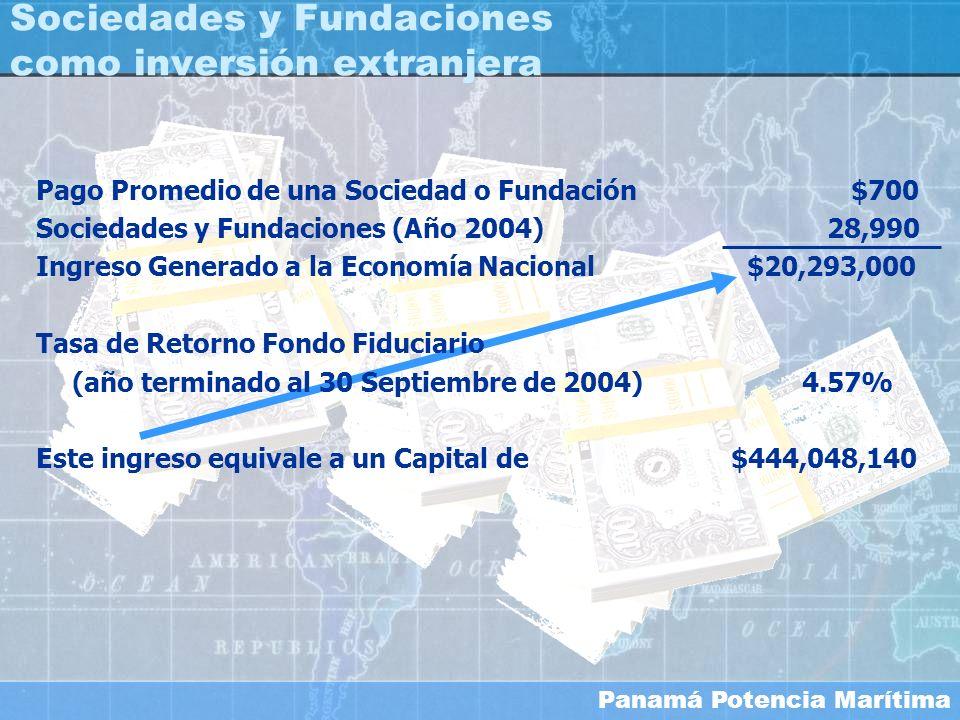 Sociedades y Fundaciones como inversión extranjera