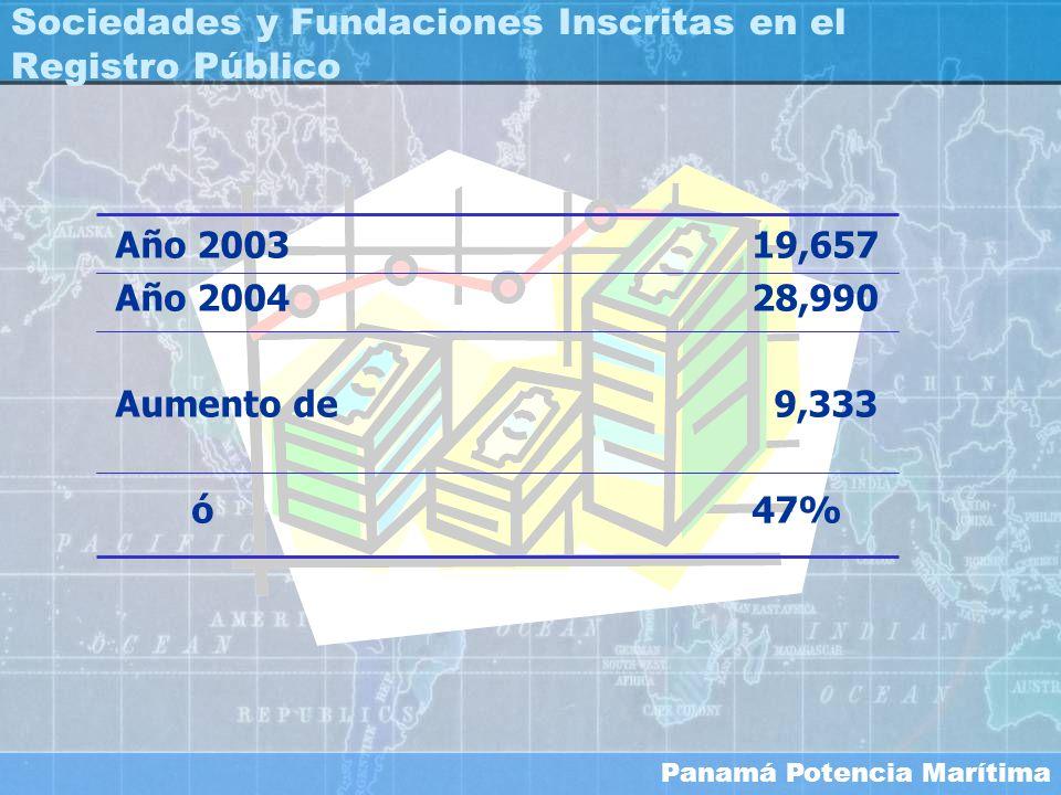 Sociedades y Fundaciones Inscritas en el Registro Público