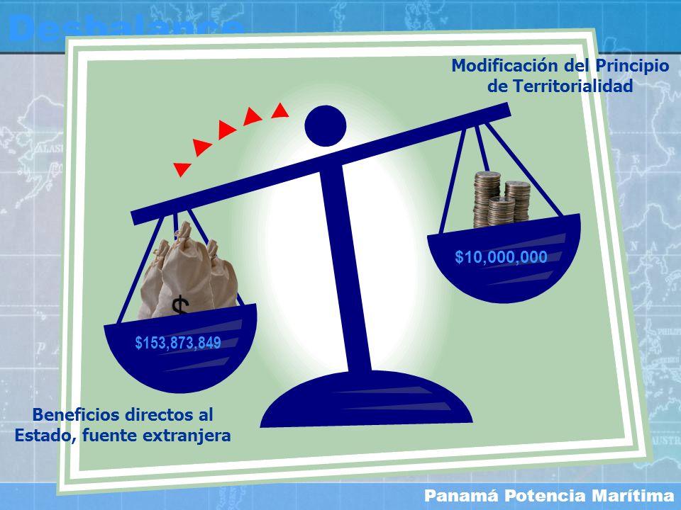Desbalance Modificación del Principio de Territorialidad $10,000,000