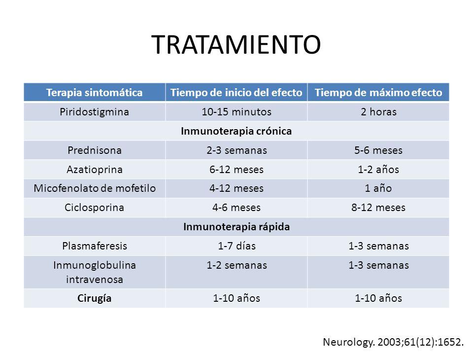 TRATAMIENTO Terapia sintomática Tiempo de inicio del efecto