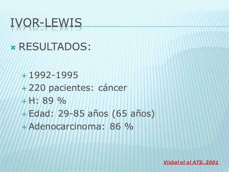 IVOR-LEWIS RESULTADOS: 1992-1995 220 pacientes: cáncer H: 89 %